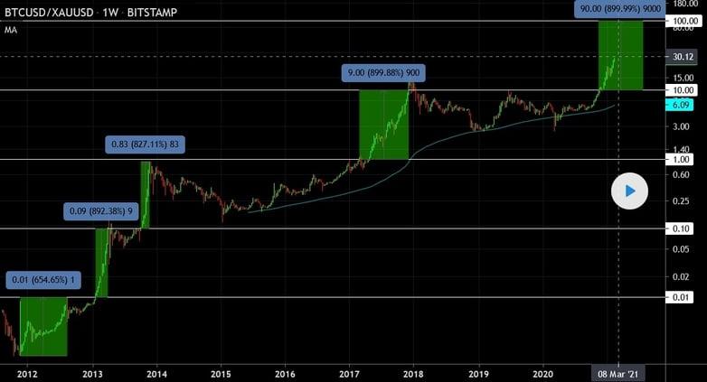 Bitcoin BTC