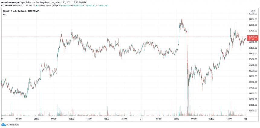 Bitcoin BTC Goldman Sachs