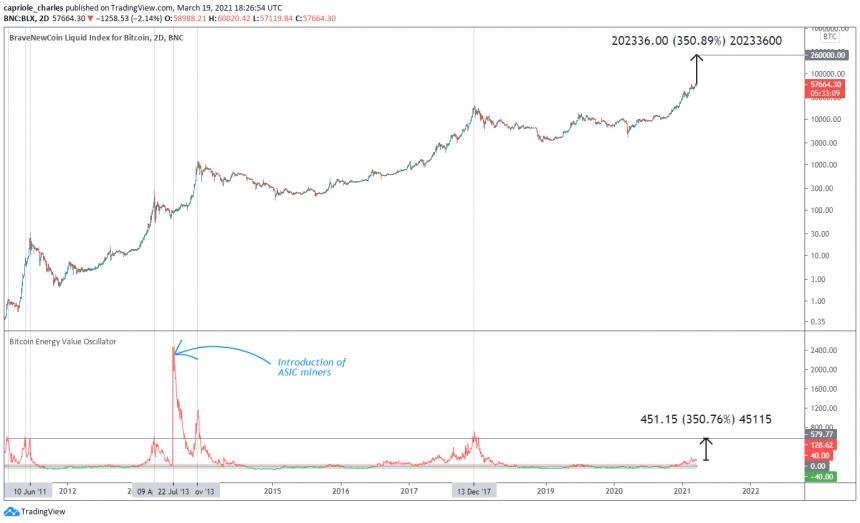 bitcoin energy value