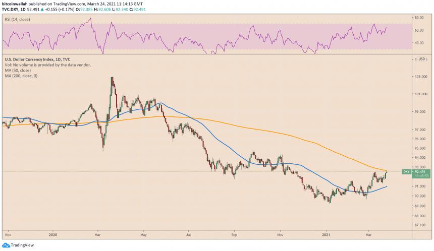 US Dollar Index, US Dollar, DXY