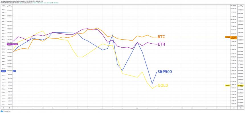 bitcoin and Ethereum macro beating