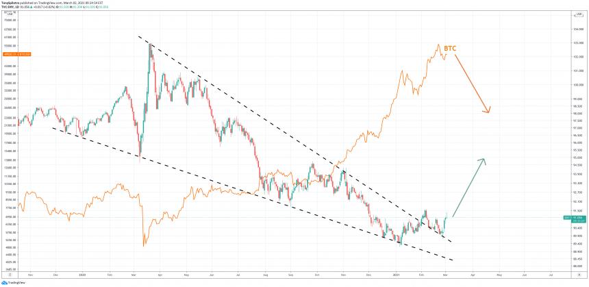 dollar dxy bitcoin