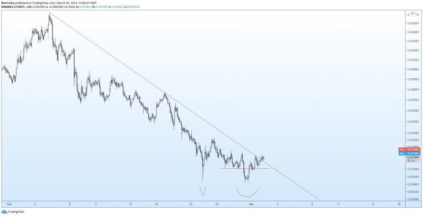 ethereum showtime bitcoin alt season