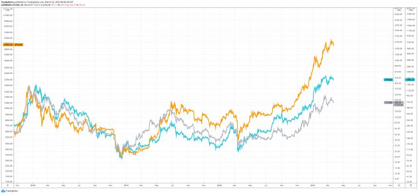 litecoin versus bitcoin ethereum