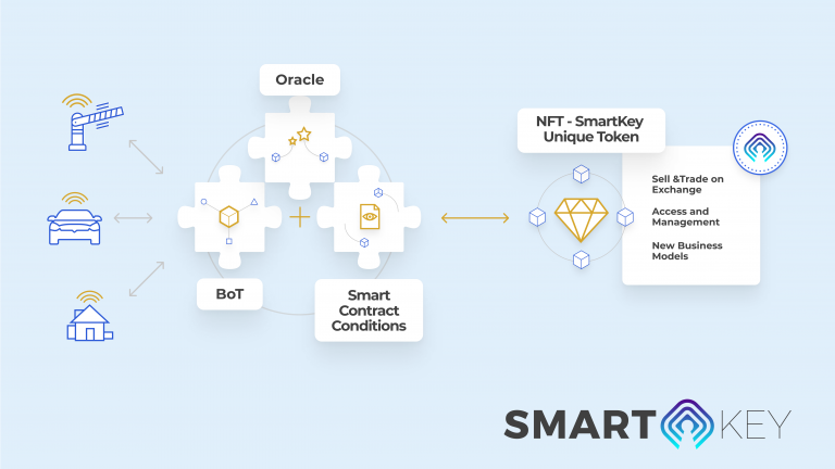 SmartKey Shows There Is Real Value and Utility in NFT Tokens