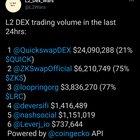 L2 DEX 24 Hour Volume - 3/29