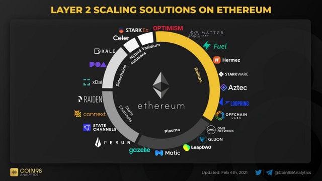 Layer 2 Won't Save Ethereum