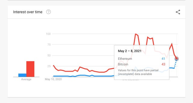 Ethereum search volume about to surpass Bitcoin in the United States