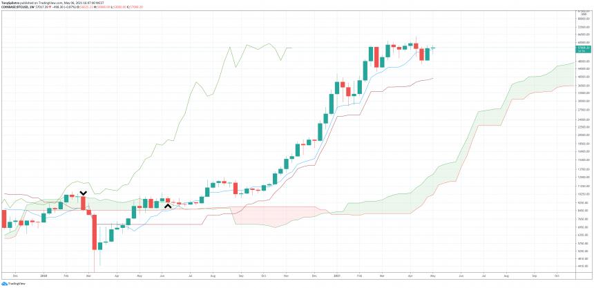 bitcoin ichimoku weekly