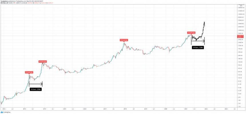 bitcoin pi cycle top