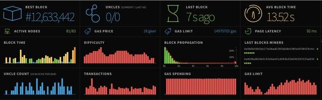 Ethereum EIP1559 Testnet Block Set